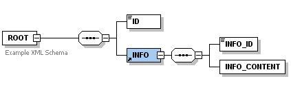 """XML Schema of """"root.xsd"""""""