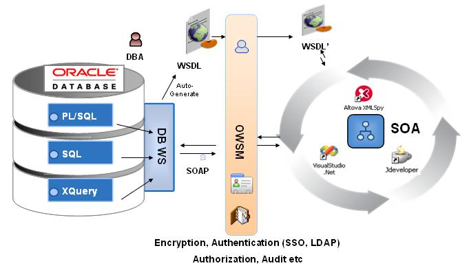 WSDL integration with OWSM (Jinyu Wang (r), Oracle - Oracle Open World 2006)