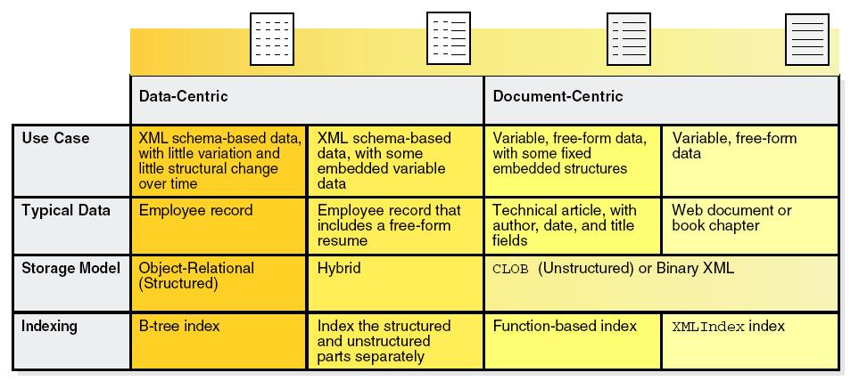 XML Use Cases and XMLType Storage Models