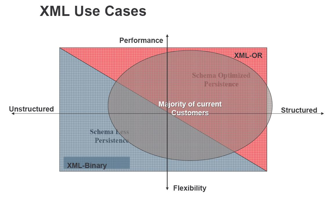 XML Use Cases - Oracle Database 11g XML DB Presentation (PDF) July 2007, Mark Drake, Oracle