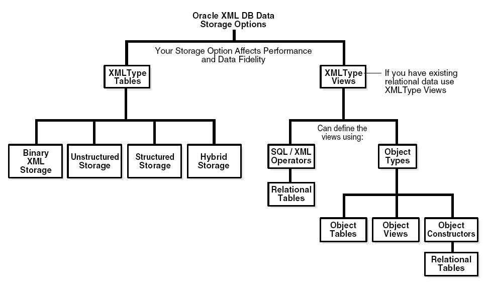 XMLDB Storage Options for XML data